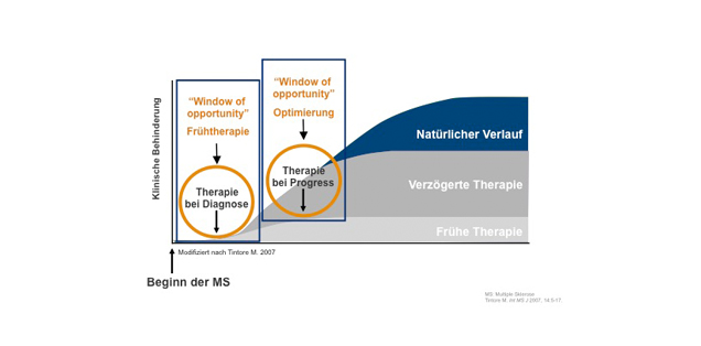Schaubild_Therapiefenster