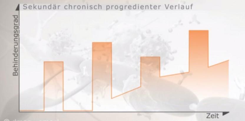 sekundaer_chronisch_progredienter_ms_verlauf_aufgesetzte_schuebe_ms_verstehen_510
